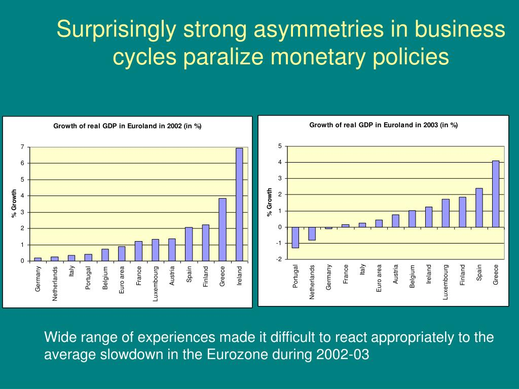 Surprisingly strong asymmetries in business cycles paralize monetary policies
