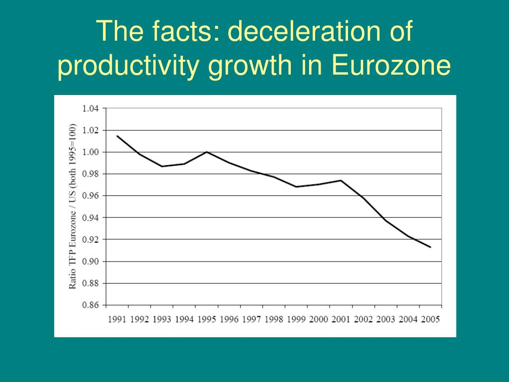 The facts: deceleration of productivity growth in Eurozone