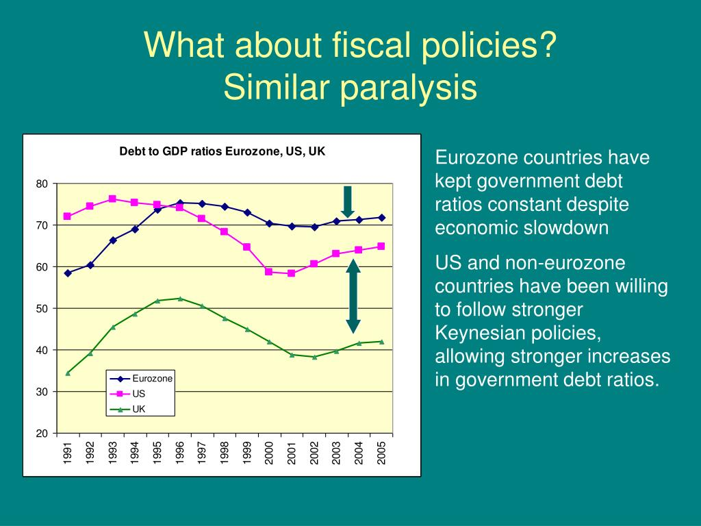 What about fiscal policies?