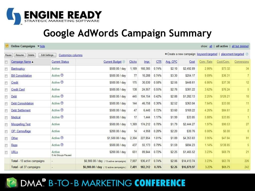 Google AdWords Campaign Summary