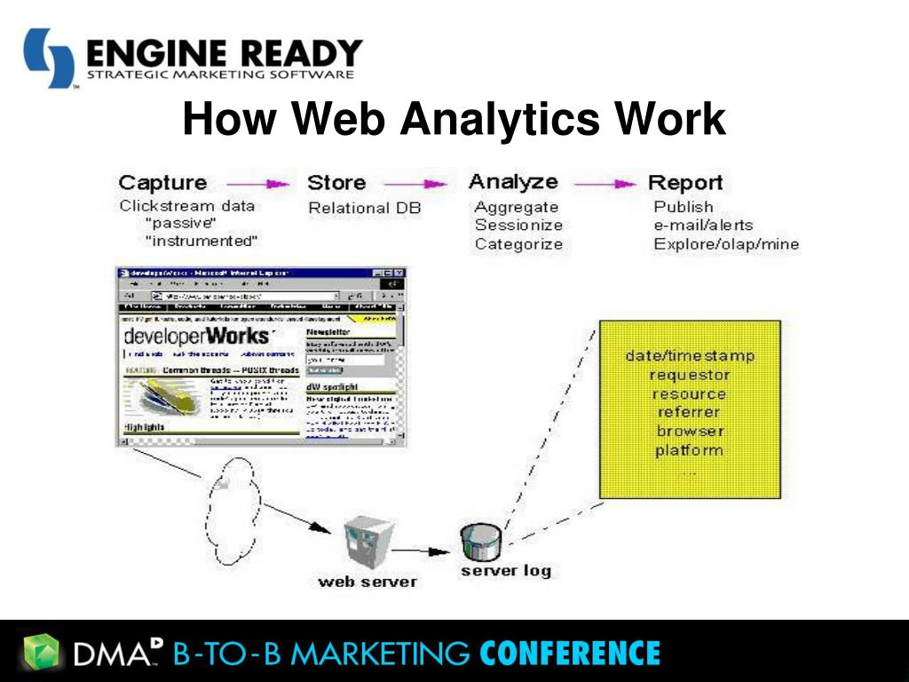 How Web Analytics Work