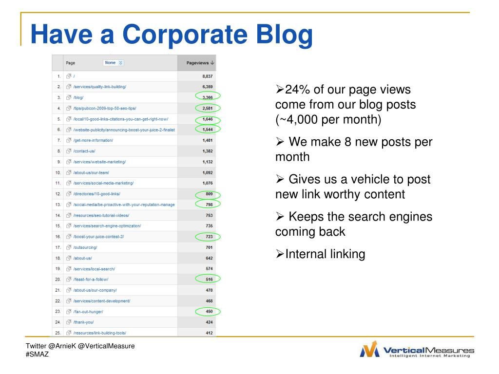 Have a Corporate Blog