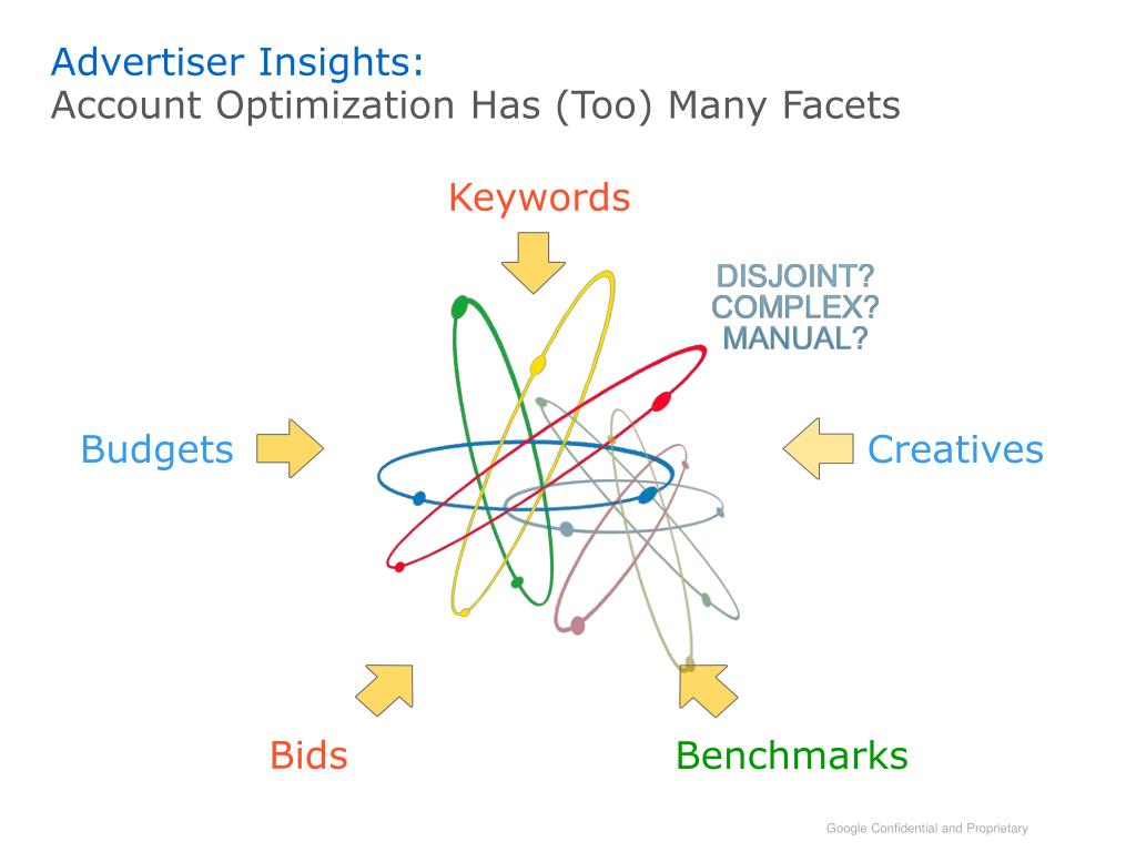 Advertiser Insights: