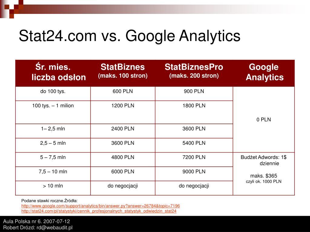 Stat24.com vs. Google Analytics