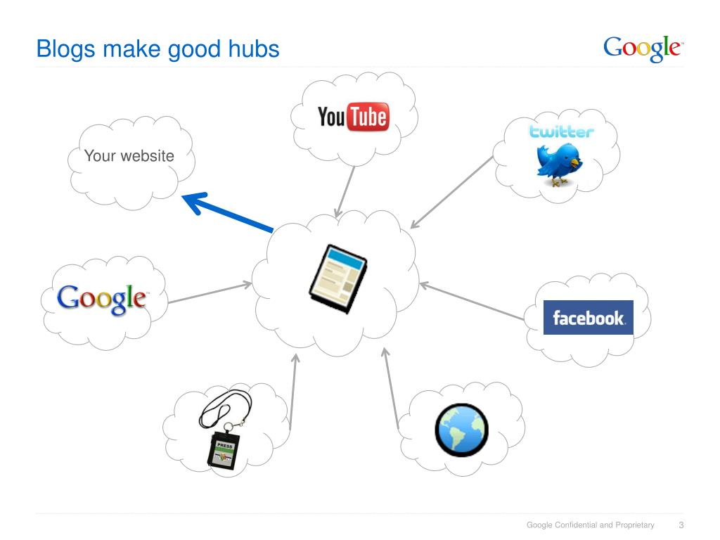 Blogs make good hubs