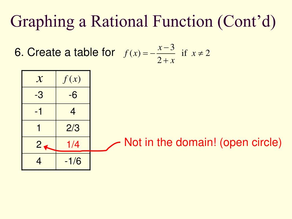 Graphing a Rational Function (Cont'd)