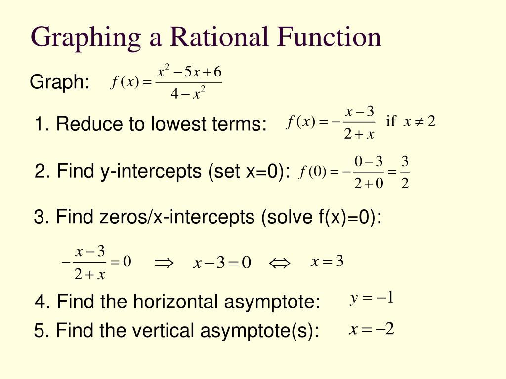 Graphing a Rational Function