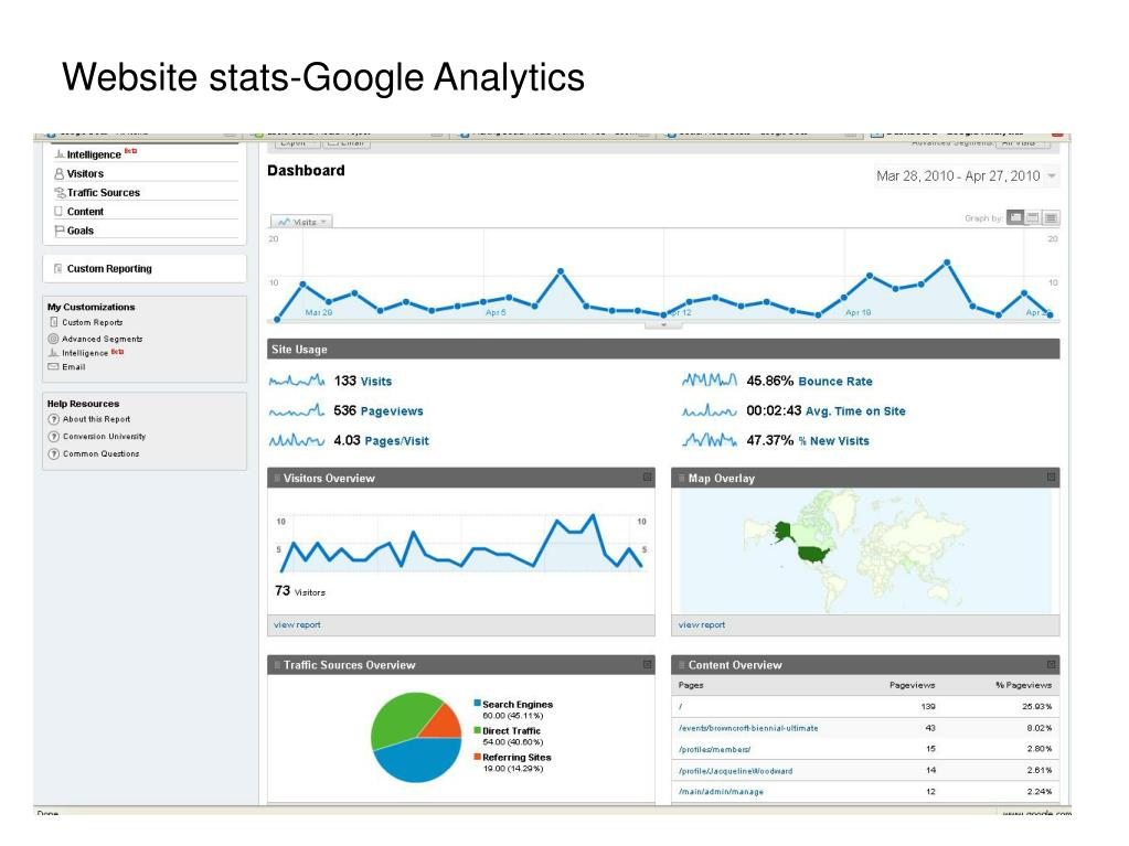 Website stats-Google Analytics