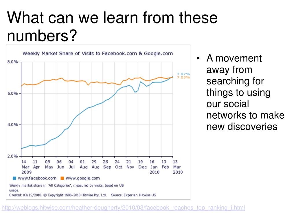 A movement away from searching for things to using our social networks to make new discoveries