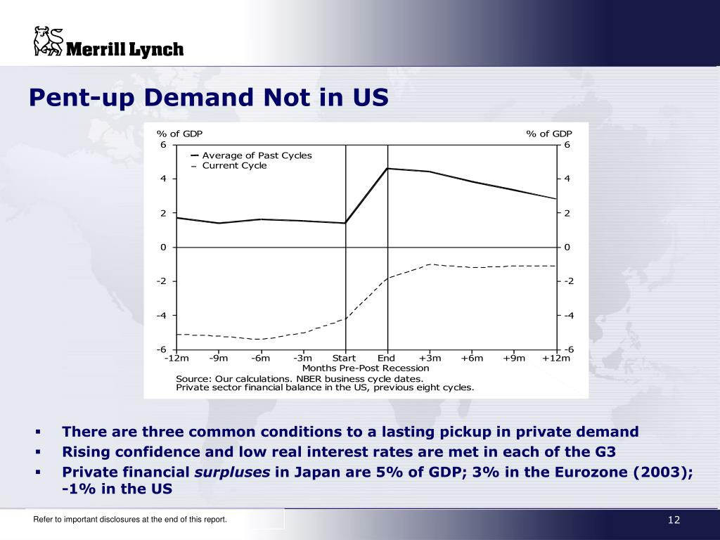 Pent-up Demand Not in US