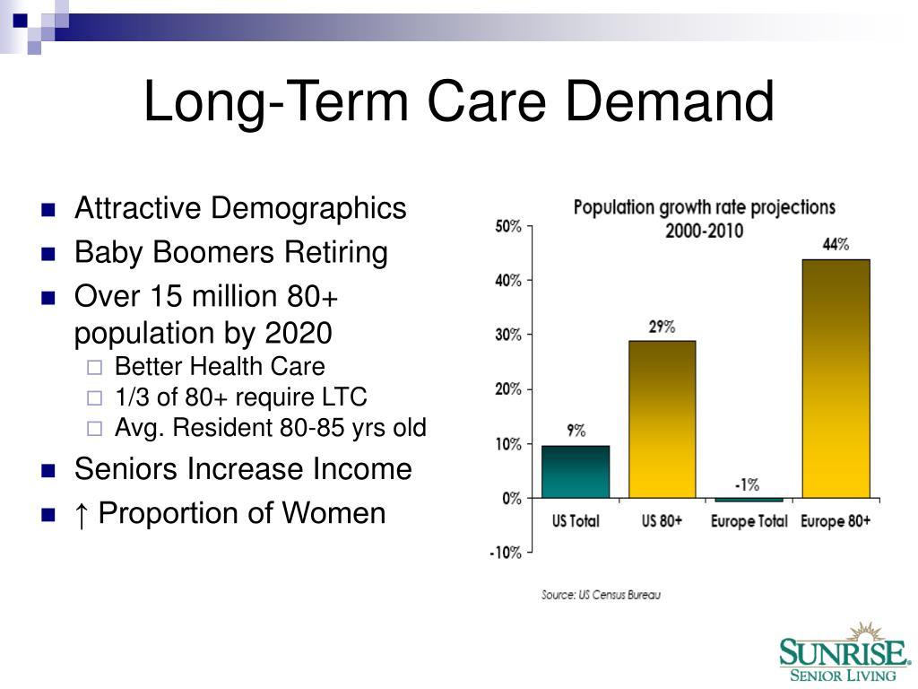 Long-Term Care Demand