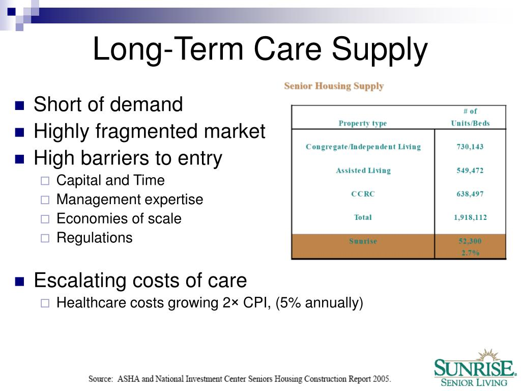 Long-Term Care Supply
