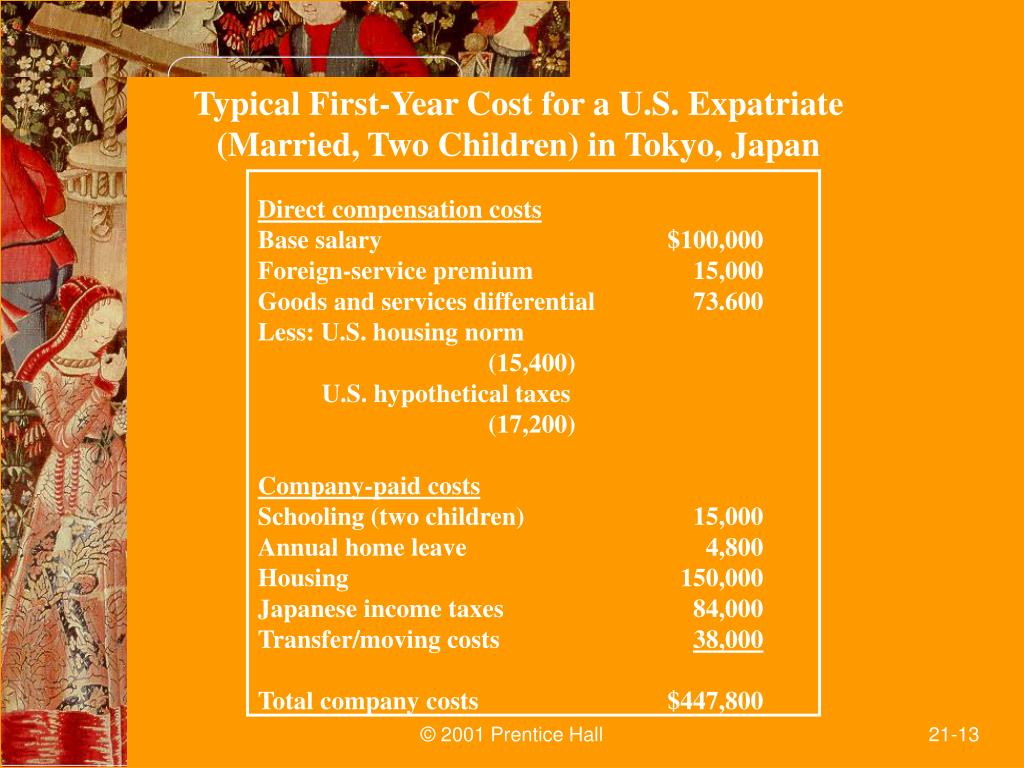 Typical First-Year Cost for a U.S. Expatriate
