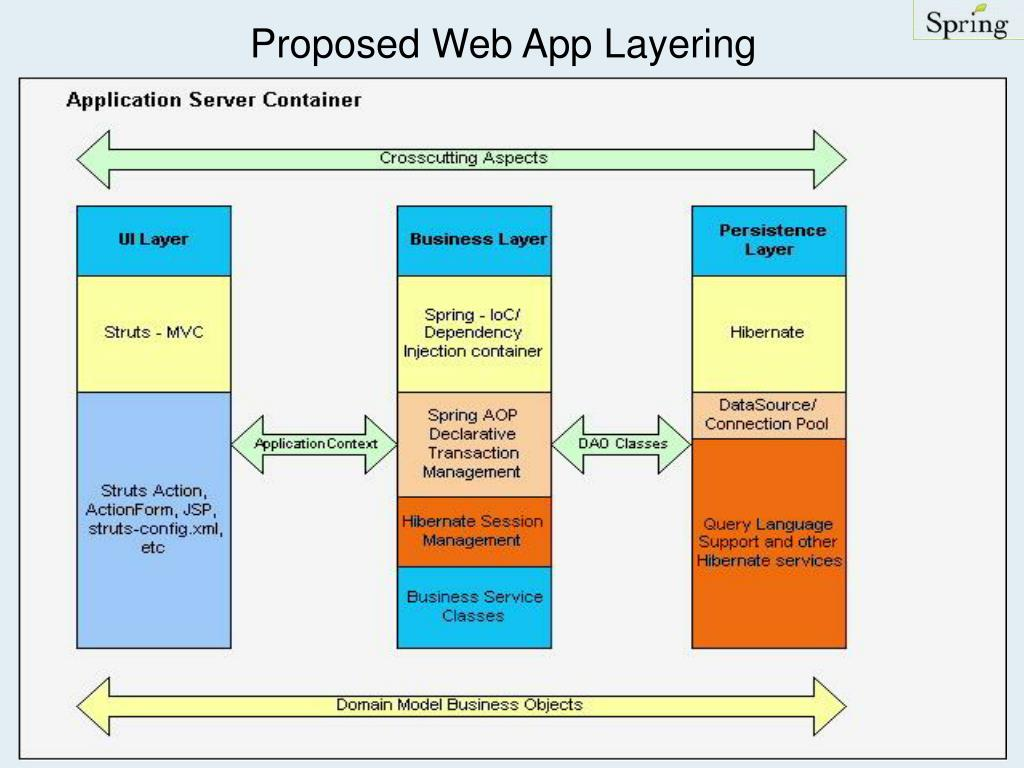 Proposed Web App Layering