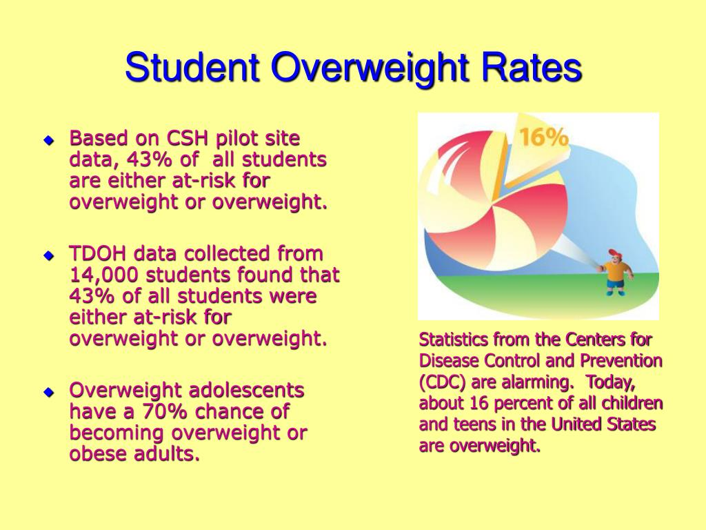 Student Overweight