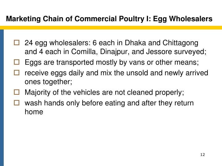 Marketing Chain of Commercial Poultry I: Egg Wholesalers