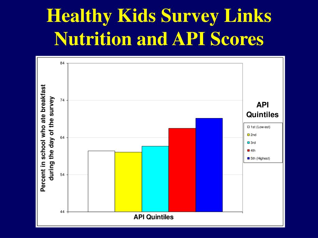 Healthy Kids Survey Links Nutrition and API Scores