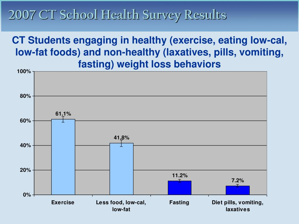 CT Students engaging in healthy (exercise, eating low-cal, low-fat foods) and non-healthy (laxatives, pills, vomiting, fasting) weight loss behaviors