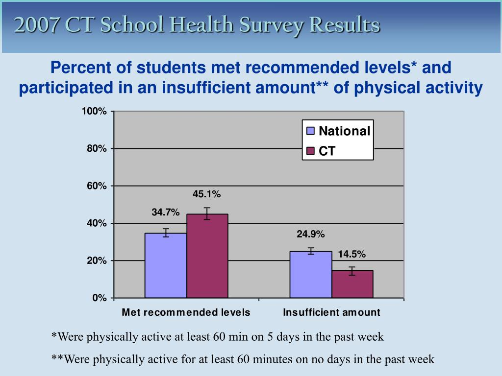 Percent of students met recommended levels* and participated in an insufficient amount** of physical activity