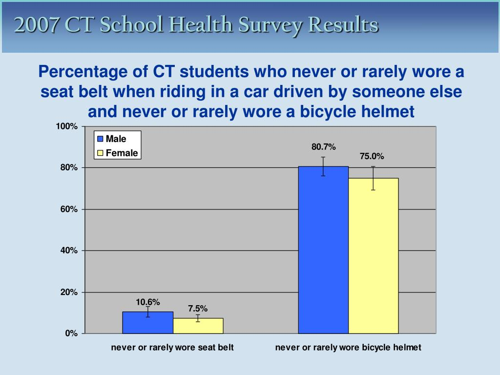 Percentage of CT students who never or rarely wore a seat belt when riding in a car driven by someone else and never or rarely wore a bicycle helmet