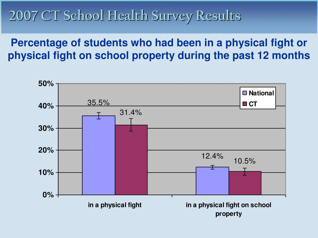 Percentage of students who had been in a physical fight or physical fight on school property during the past 12 months