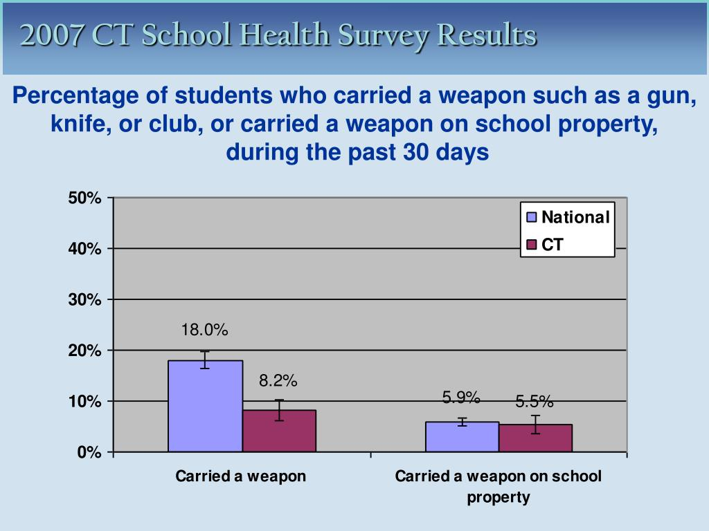 Percentage of students who carried a weapon such as a gun, knife, or club, or carried a weapon on school property,