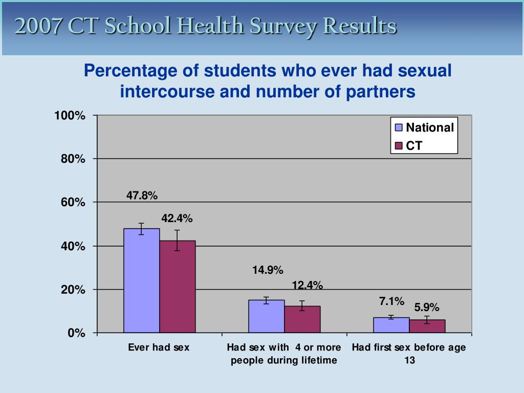 Percentage of students who ever had sexual intercourse and number of partners