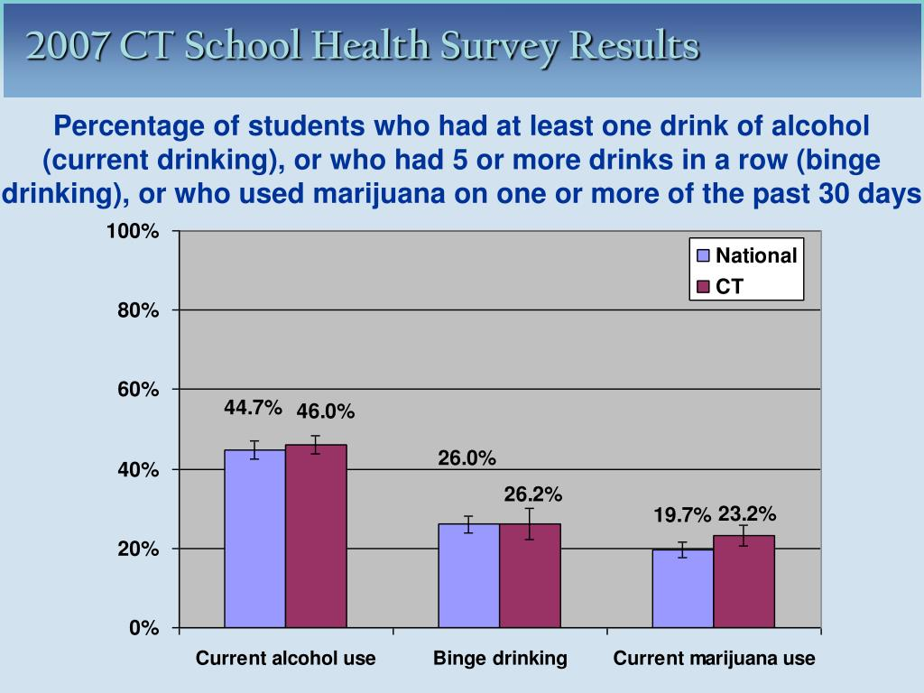 Percentage of students who had at least one drink of alcohol (current drinking), or who had 5 or more drinks in a row (binge drinking), or who used marijuana on one or more of the past 30 days