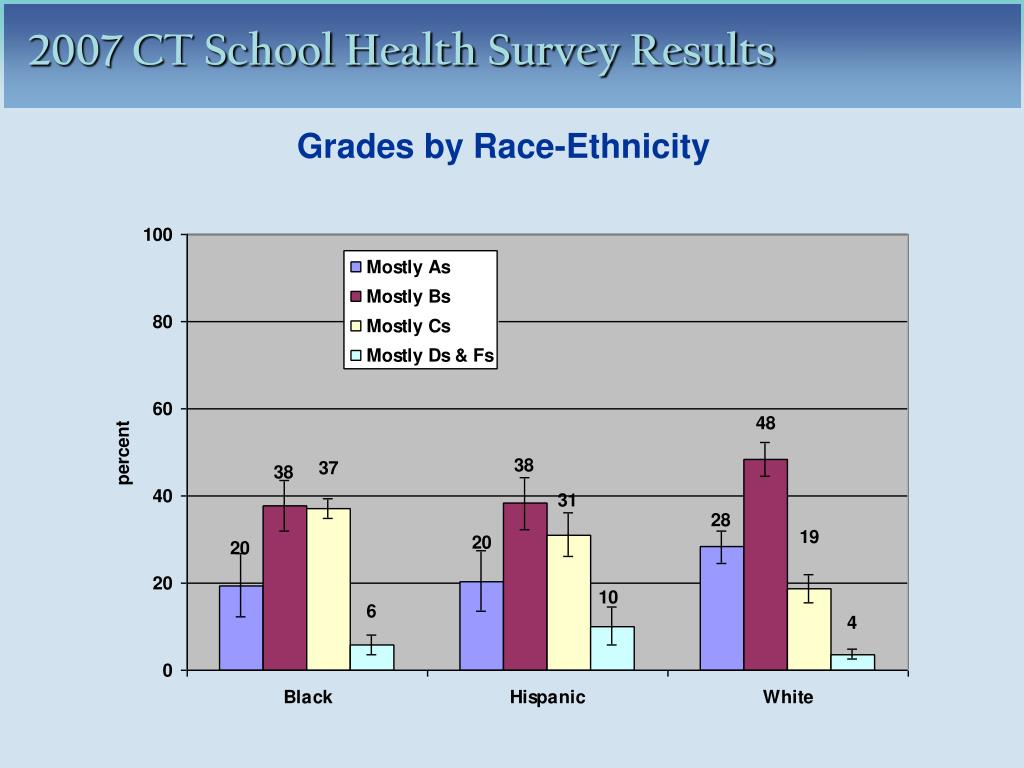 Grades by Race-Ethnicity