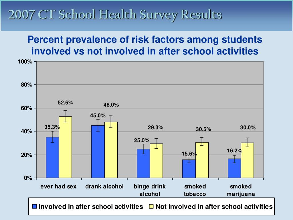Percent prevalence of risk factors among students involved vs not involved in after school activities