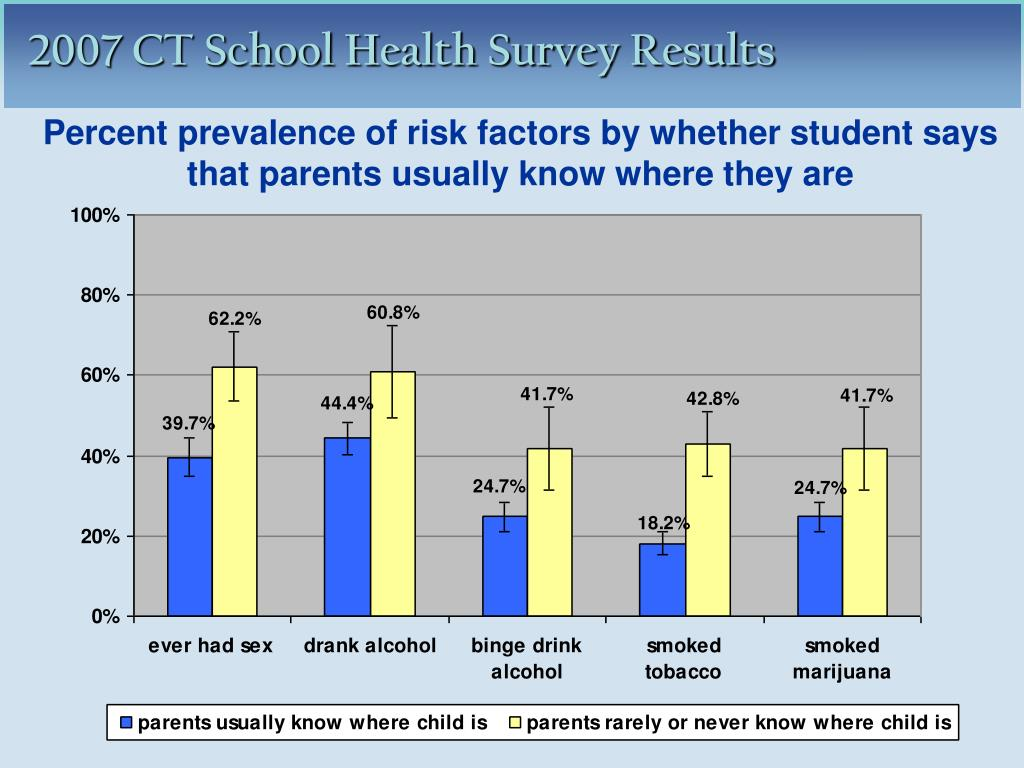 Percent prevalence of risk factors by whether student says