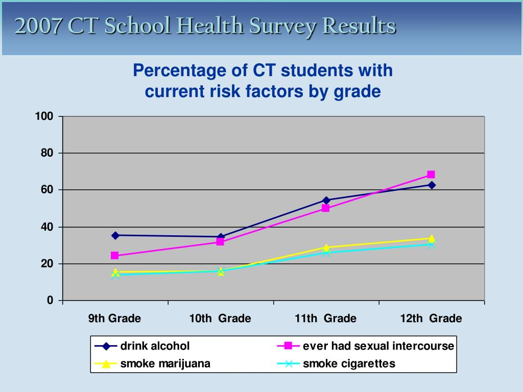 Percentage of CT students with