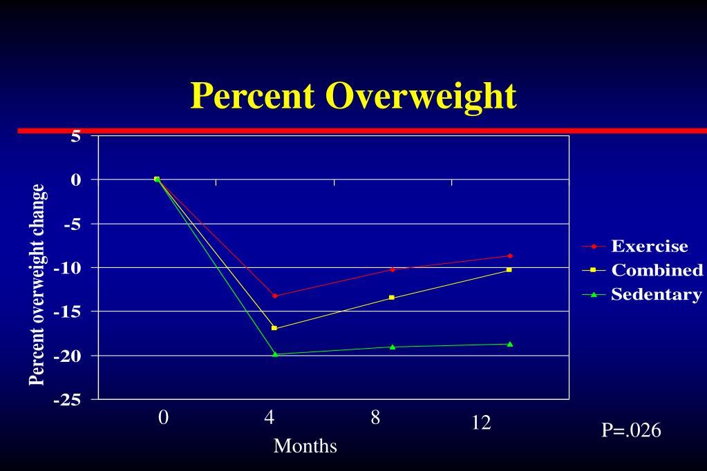 Percent Overweight
