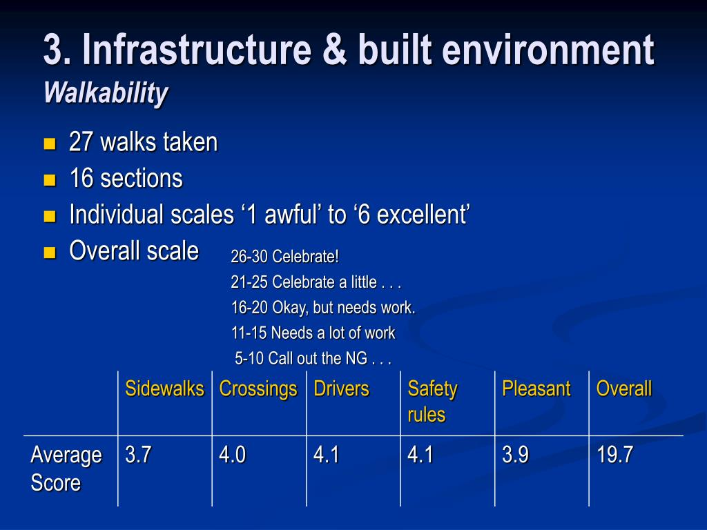 3. Infrastructure & built environment