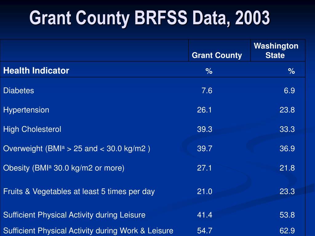 Grant County BRFSS Data, 2003
