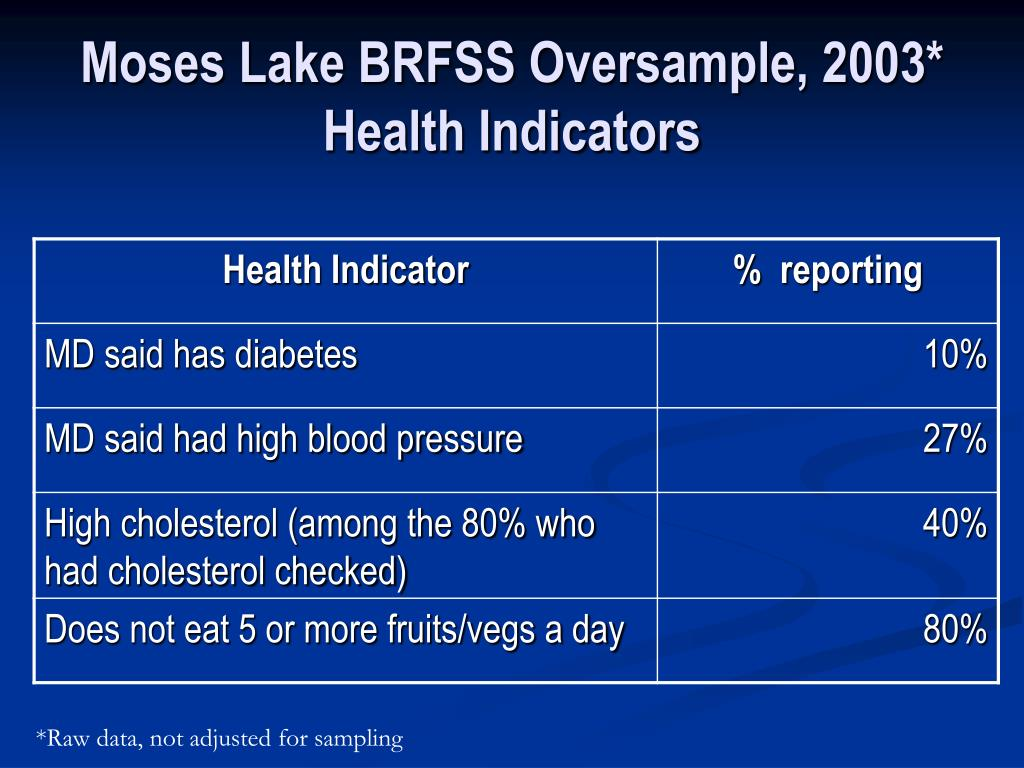 Moses Lake BRFSS Oversample, 2003*