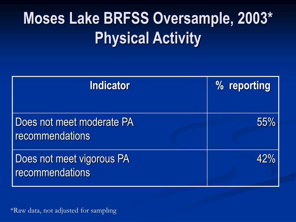 Moses Lake BRFSS Oversample, 2003*