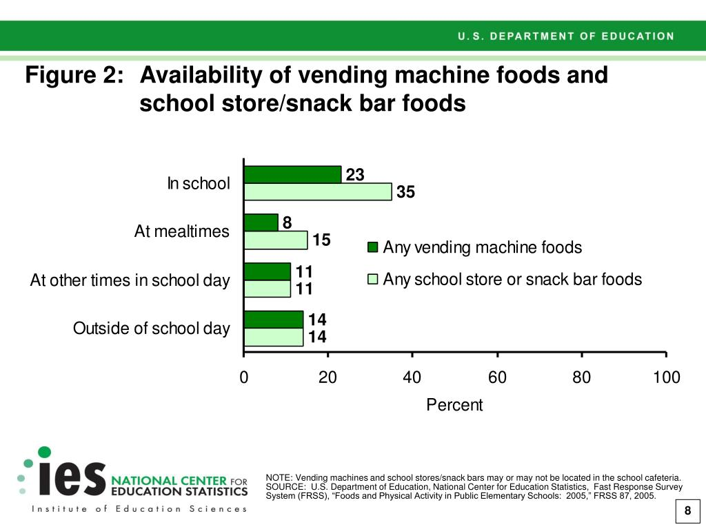 Figure 2:Availability of vending machine foods and school store/snack bar foods