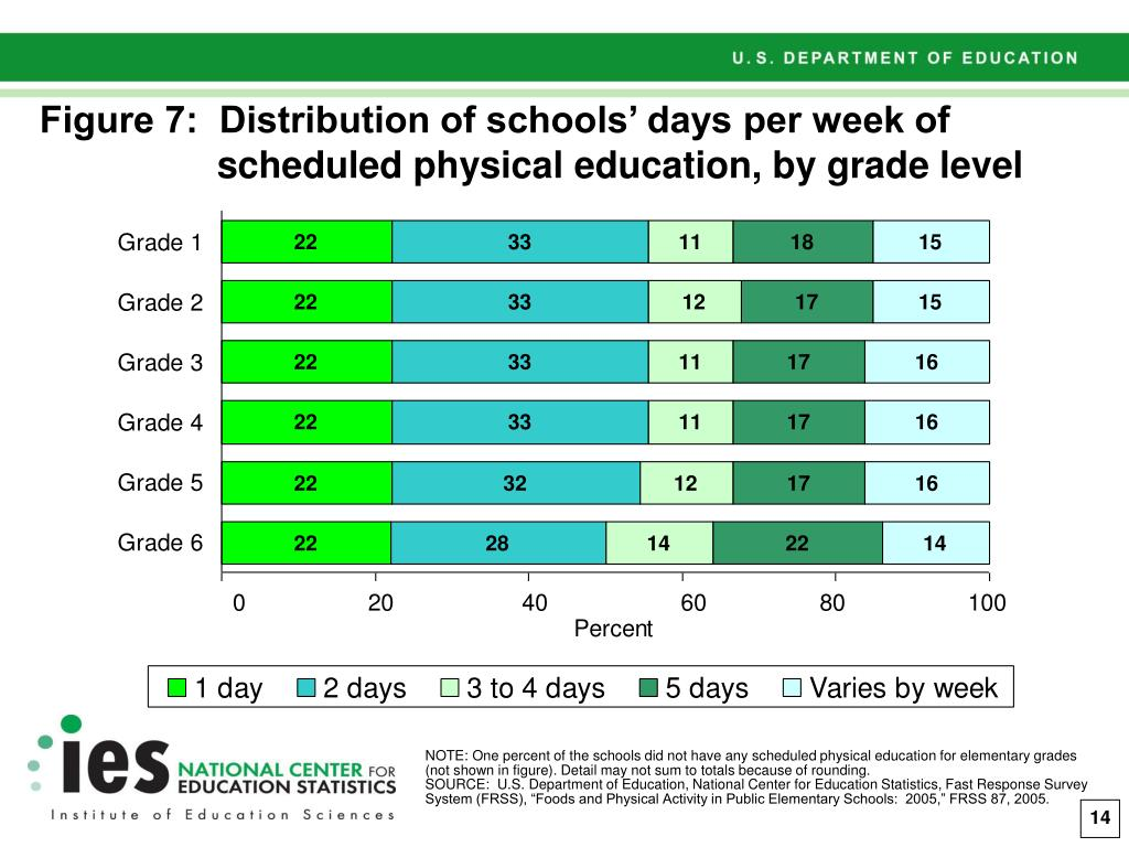 Figure 7:  Distribution of schools' days per week of scheduled physical education, by grade level