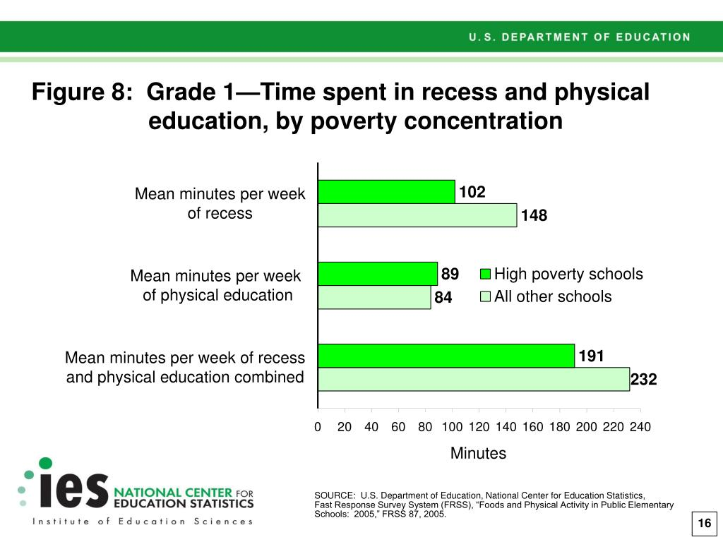 Figure 8:  Grade 1—Time spent in recess and physical education, by poverty concentration