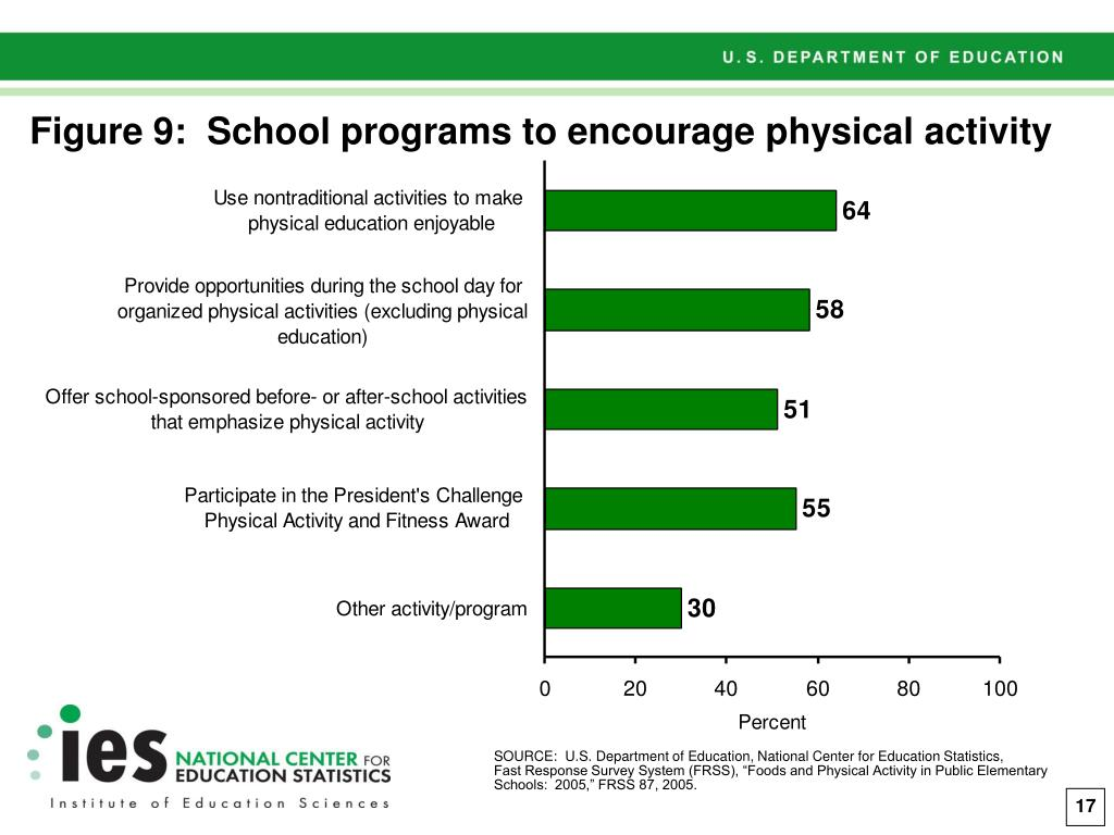 Figure 9:  School programs to encourage physical activity