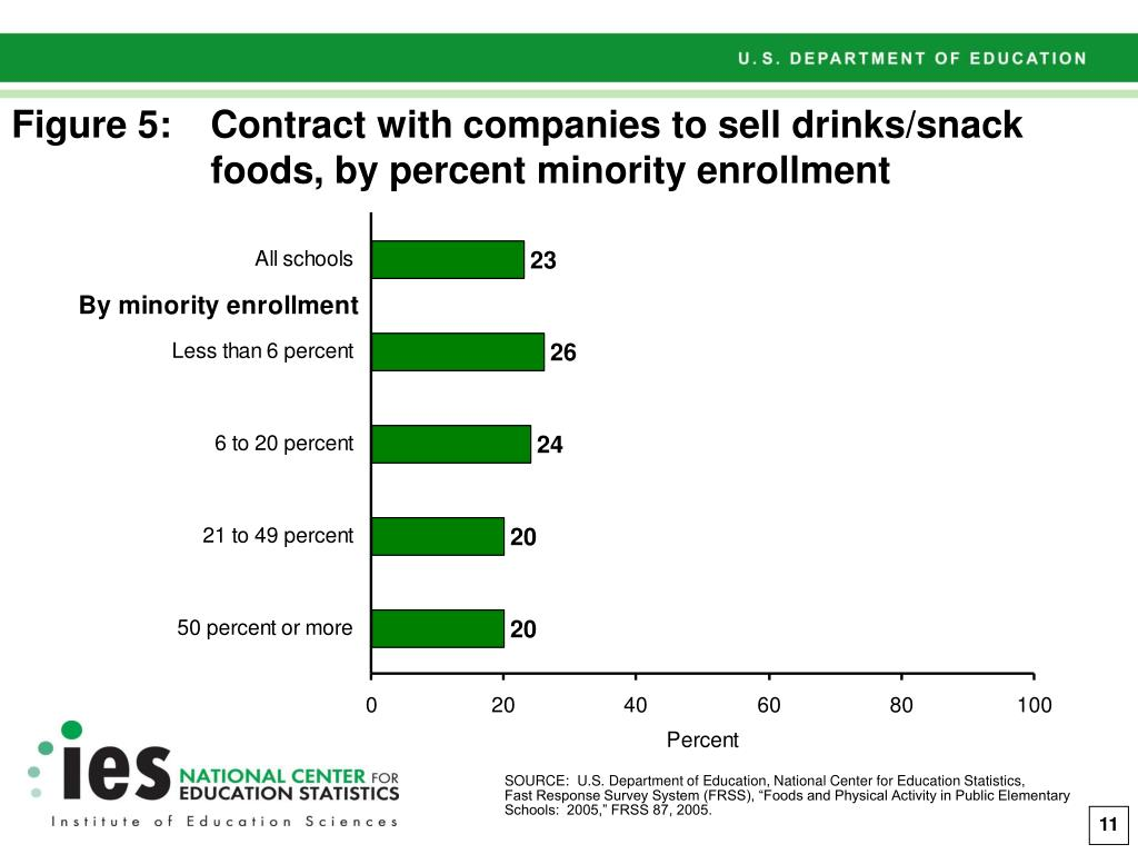 Figure 5:Contract with companies to sell drinks/snack  foods, by percent minority enrollment