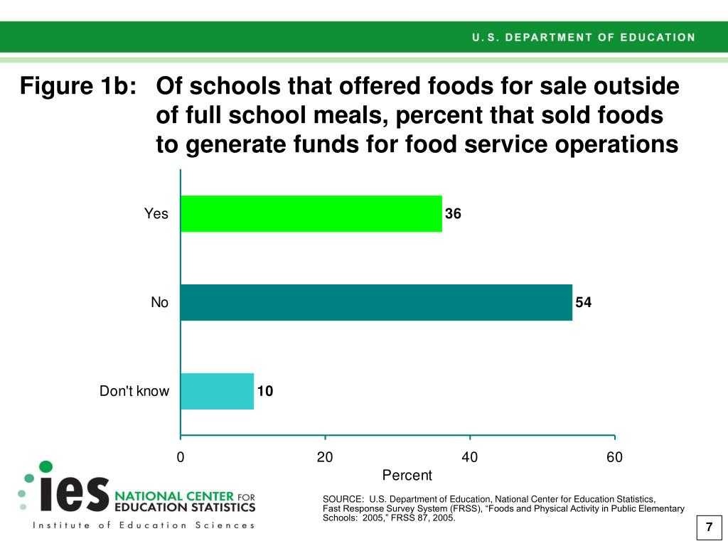Figure 1b:Of schools that offered foods for sale outside of full school meals, percent that sold foods to generate funds for food service operations