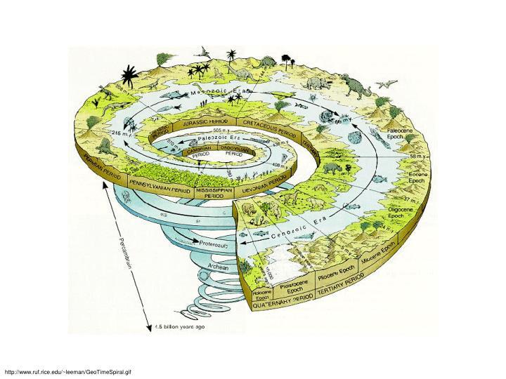 http://www.ruf.rice.edu/~leeman/GeoTimeSpiral.gif