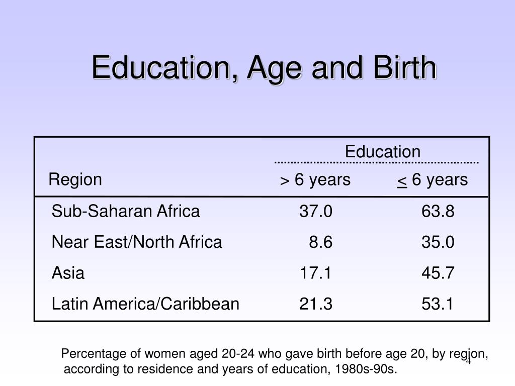 Education, Age and Birth