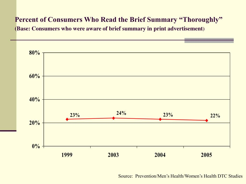 """Percent of Consumers Who Read the Brief Summary """"Thoroughly"""""""