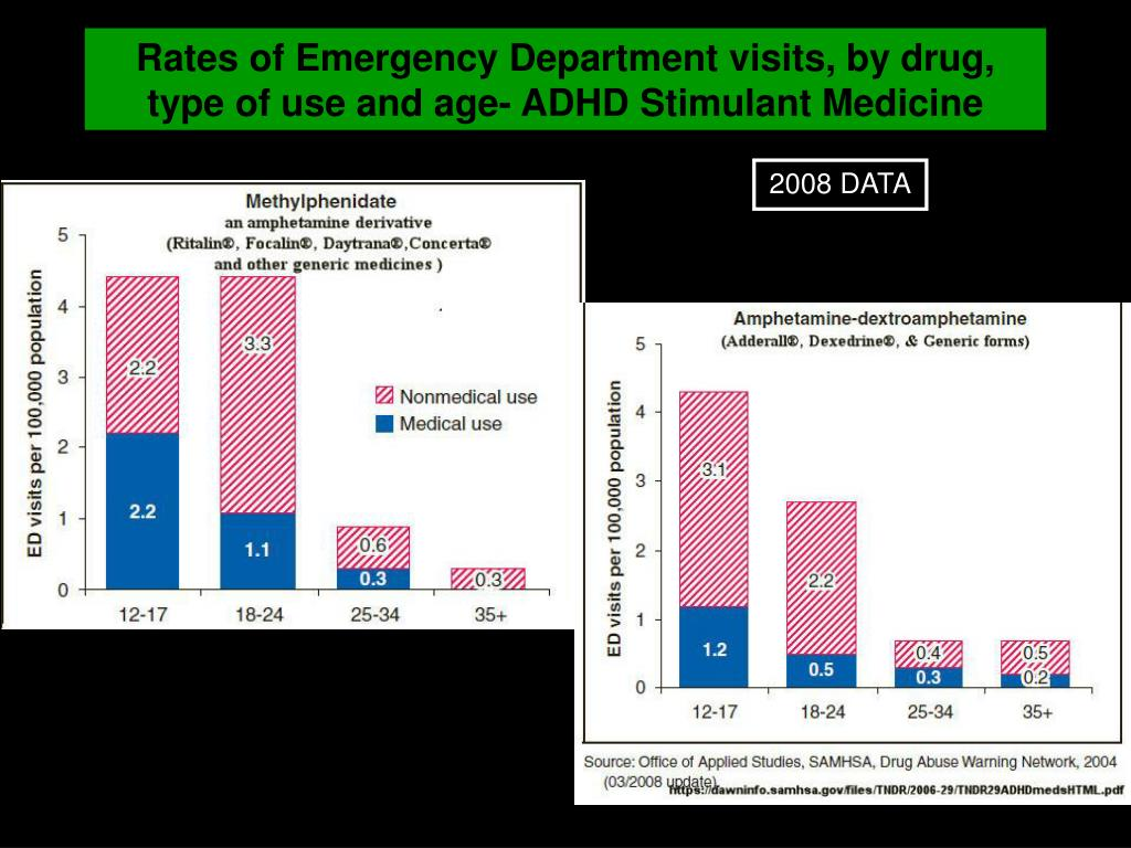 Rates of Emergency Department visits, by drug, type of use and age- ADHD Stimulant Medicine