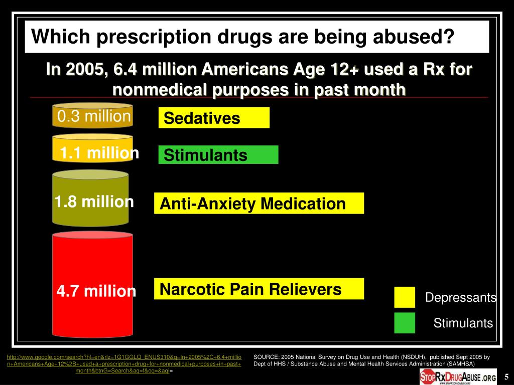 Which prescription drugs are being abused?