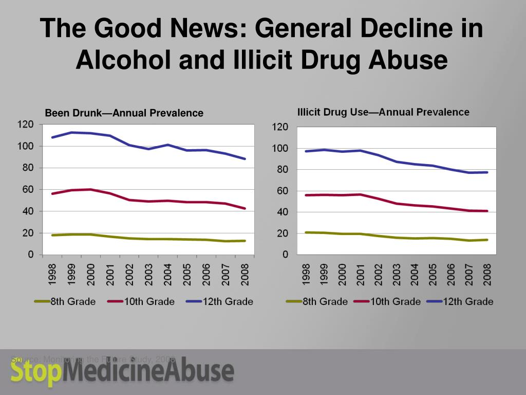 The Good News: General Decline in Alcohol and Illicit Drug Abuse