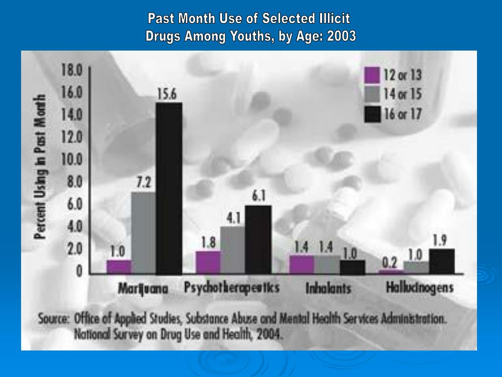 Past Month Use of Selected Illicit
